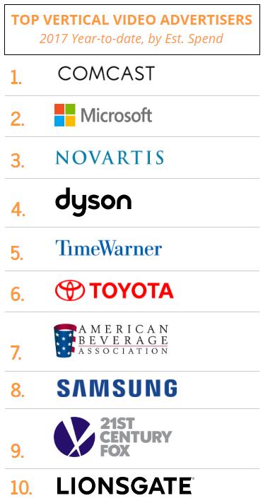 Top vertical advertisers.png