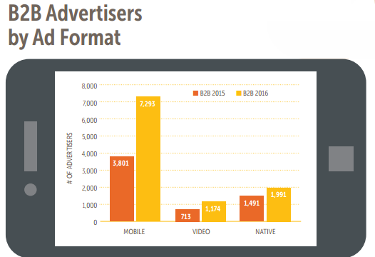 B2B Advertisers by Format