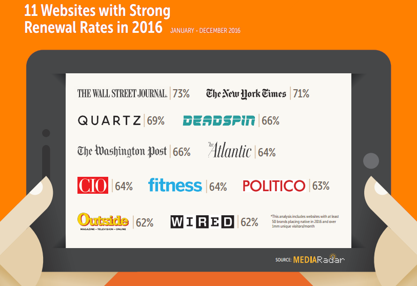 11 sites with strong renewal rates.png