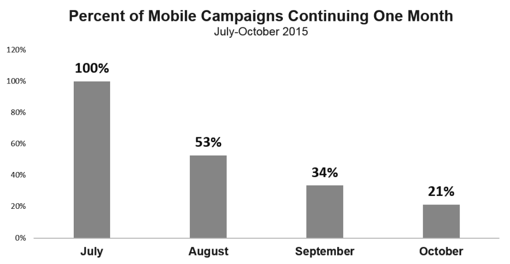 mobile-campaign-duration-1024x5315.png