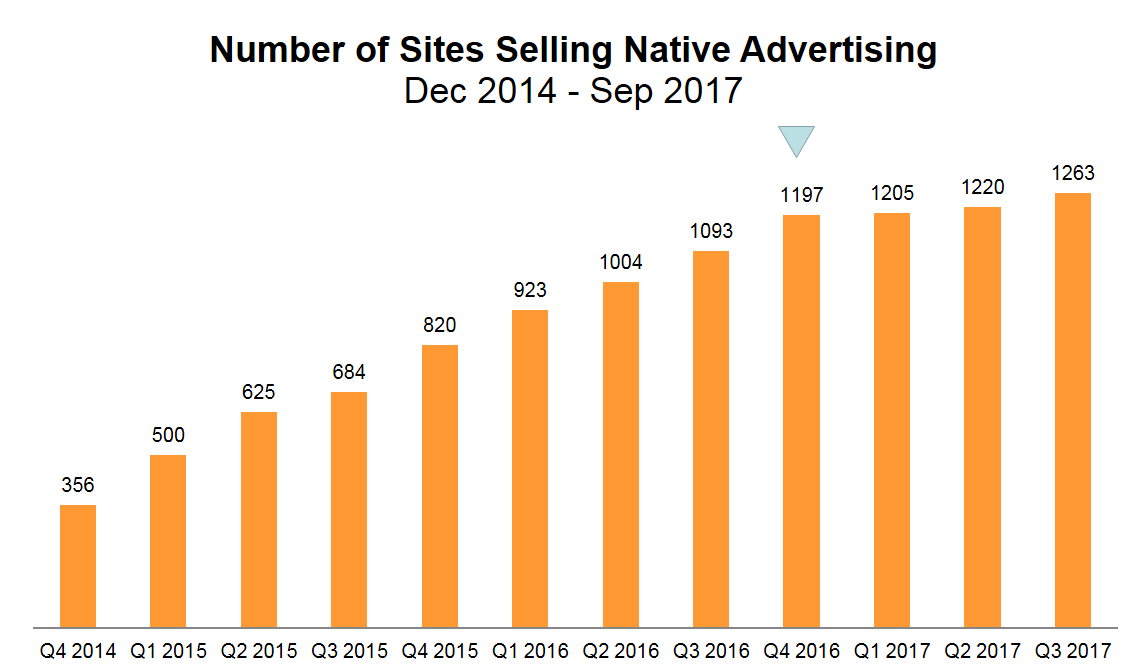 Native Site Graph.png